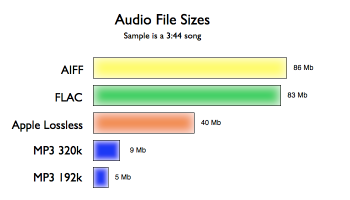 how to change audio file type